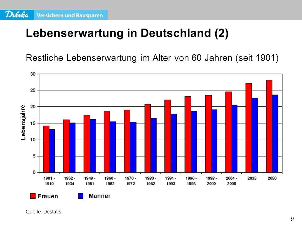9 Lebenserwartung in Deutschland (2) Restliche Lebenserwartung im Alter von 60 Jahren (seit 1901) Frauen Männer Lebensjahre Quelle: Destatis