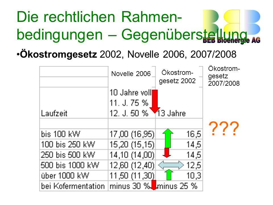 Die rechtlichen Rahmen- bedingungen – Gegenüberstellung Ökostromgesetz 2002, Novelle 2006, 2007/2008 Novelle 2006 Ökostrom- gesetz 2002 Ökostrom- gesetz 2007/2008 ???