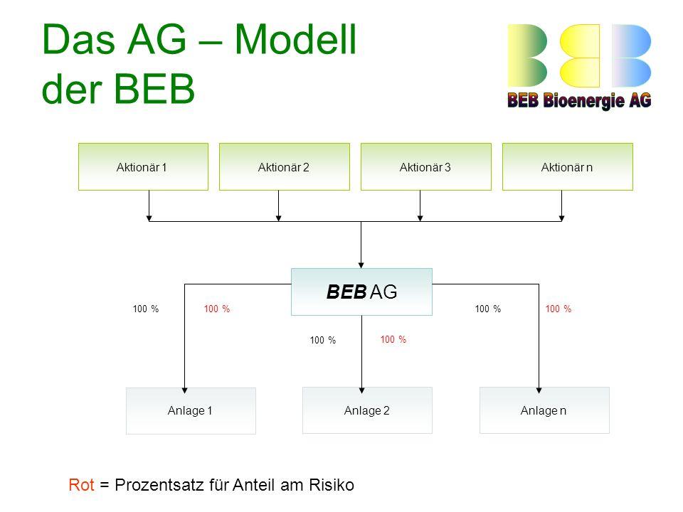 Das AG – Modell der BEB Aktionär 1Aktionär 2Aktionär nAktionär 3 BEB AG Anlage 1 Anlage 2Anlage n 100 % Rot = Prozentsatz für Anteil am Risiko
