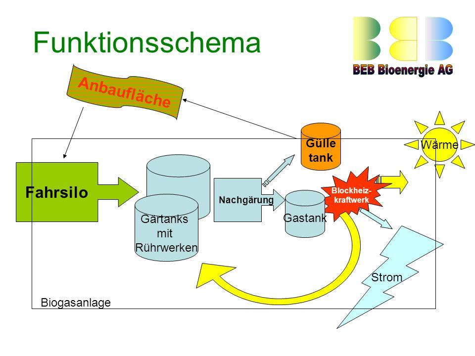 Funktionsschema Wärme Gärtanks mit Rührwerken Gülle tank Fahrsilo Nachgärung Strom Blockheiz- kraftwerk Gastank Biogasanlage Anbaufläche
