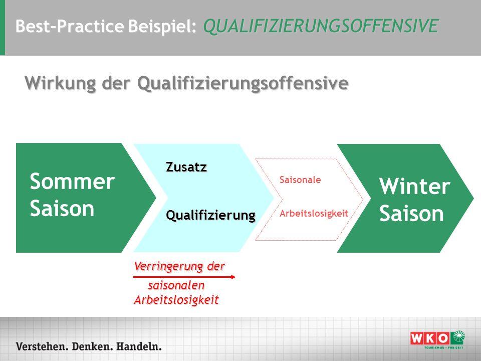 Best-Practice Beispiel: QUALIFIZIERUNGSOFFENSIVE Sommer Saison ZusatzQualifizierung Saisonale Arbeitslosigkeit Winter Saison Verringerung der saisonal