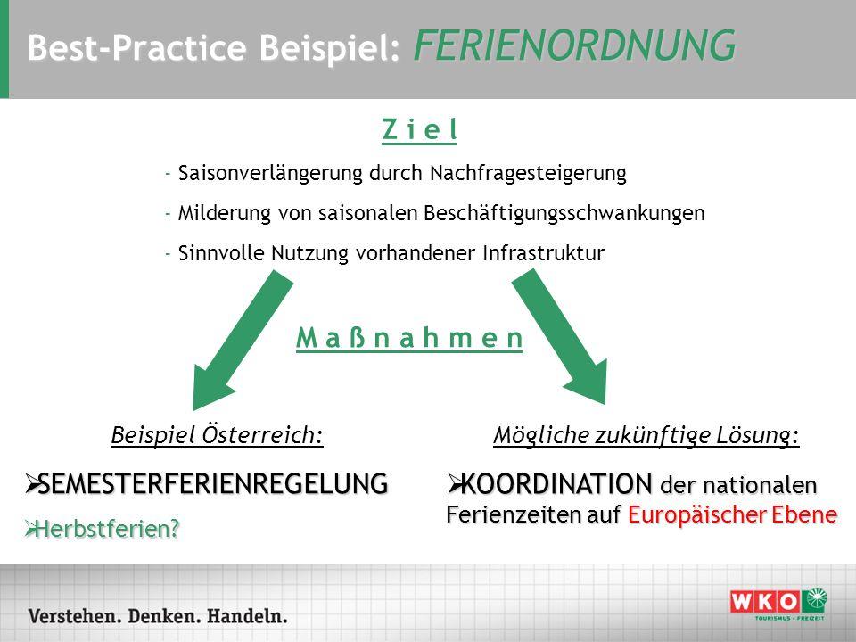 Best-Practice Beispiel: FERIENORDNUNG Z i e l M a ß n a h m e n Beispiel Österreich: SEMESTERFERIENREGELUNG SEMESTERFERIENREGELUNG Herbstferien? Herbs