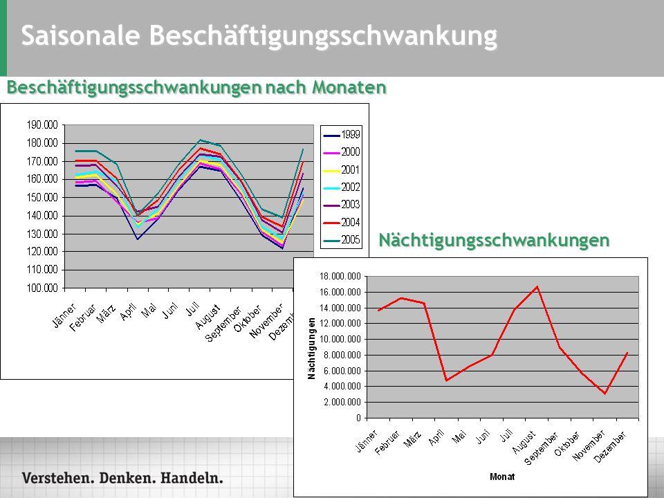 Saisonale Beschäftigungsschwankung Nächtigungsschwankungen Beschäftigungsschwankungen nach Monaten