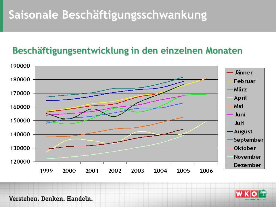 Saisonale Beschäftigungsschwankung Beschäftigungsentwicklung in den einzelnen Monaten