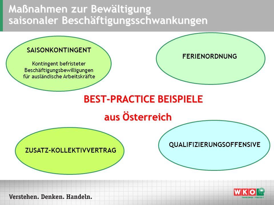 BEST-PRACTICE BEISPIELE aus Österreich Maßnahmen zur Bewältigung saisonaler Beschäftigungsschwankungen SAISONKONTINGENT Kontingent befristeter Beschäf