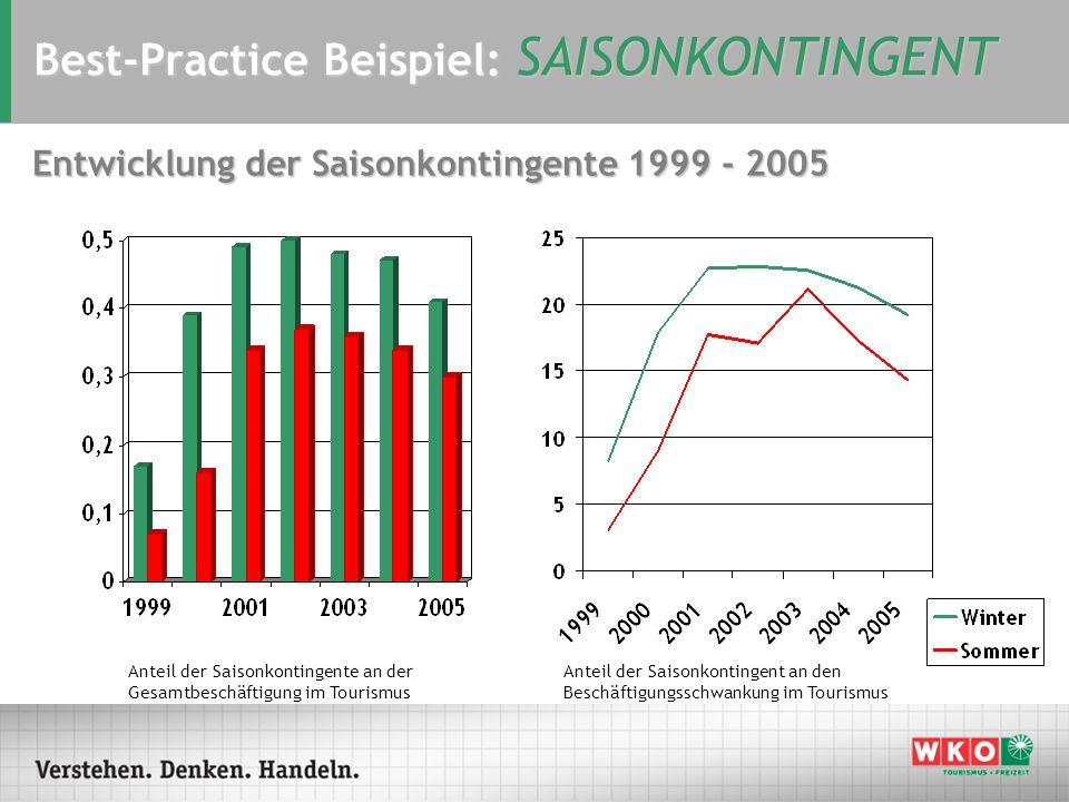 Best-Practice Beispiel: SAISONKONTINGENT Entwicklung der Saisonkontingente 1999 - 2005 Anteil der Saisonkontingente an der Gesamtbeschäftigung im Tour