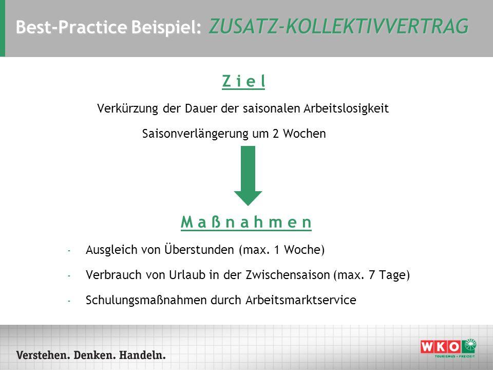 Best-Practice Beispiel: ZUSATZ-KOLLEKTIVVERTRAG Z i e l Verkürzung der Dauer der saisonalen Arbeitslosigkeit Saisonverlängerung um 2 Wochen M a ß n a