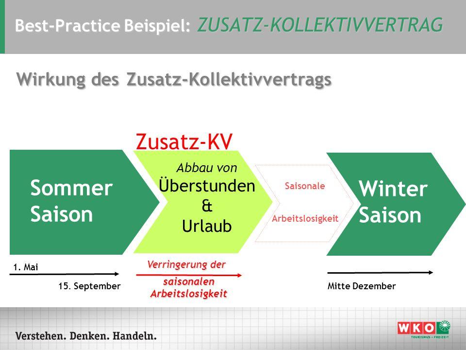 Best-Practice Beispiel: ZUSATZ-KOLLEKTIVVERTRAG Abbau von Überstunden & Urlaub 1. Mai 15. September Mitte Dezember Sommer Saison Winter Saison Zusatz-