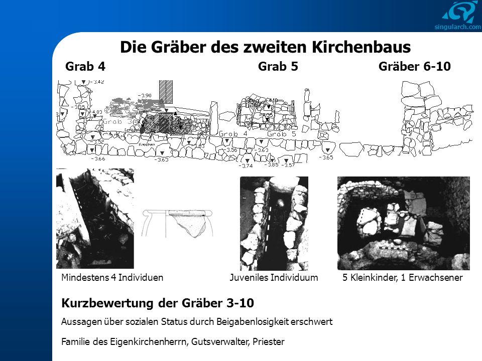 singularch.com Die Gräber des zweiten Kirchenbaus Grab 4 Mindestens 4 Individuen Grab 5Gräber 6-10 Juveniles Individuum5 Kleinkinder, 1 Erwachsener Ku