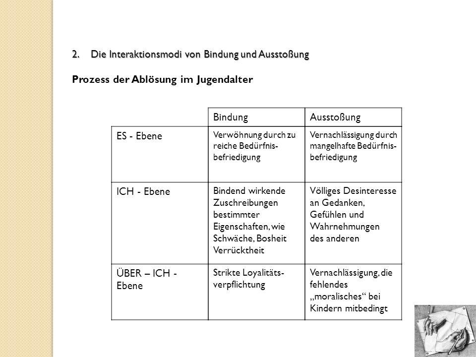 2. Die Interaktionsmodi von Bindung und Ausstoßung Prozess der Ablösung im Jugendalter Vernachlässigung, die fehlendes moralisches bei Kindern mitbedi
