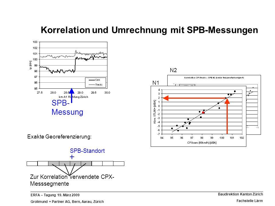 ERFA – Tagung 19. März 2009 Grolimund + Partner AG, Bern, Aarau, Zürich Baudirektion Kanton Zürich Fachstelle Lärm Korrelation und Umrechnung mit SPB-