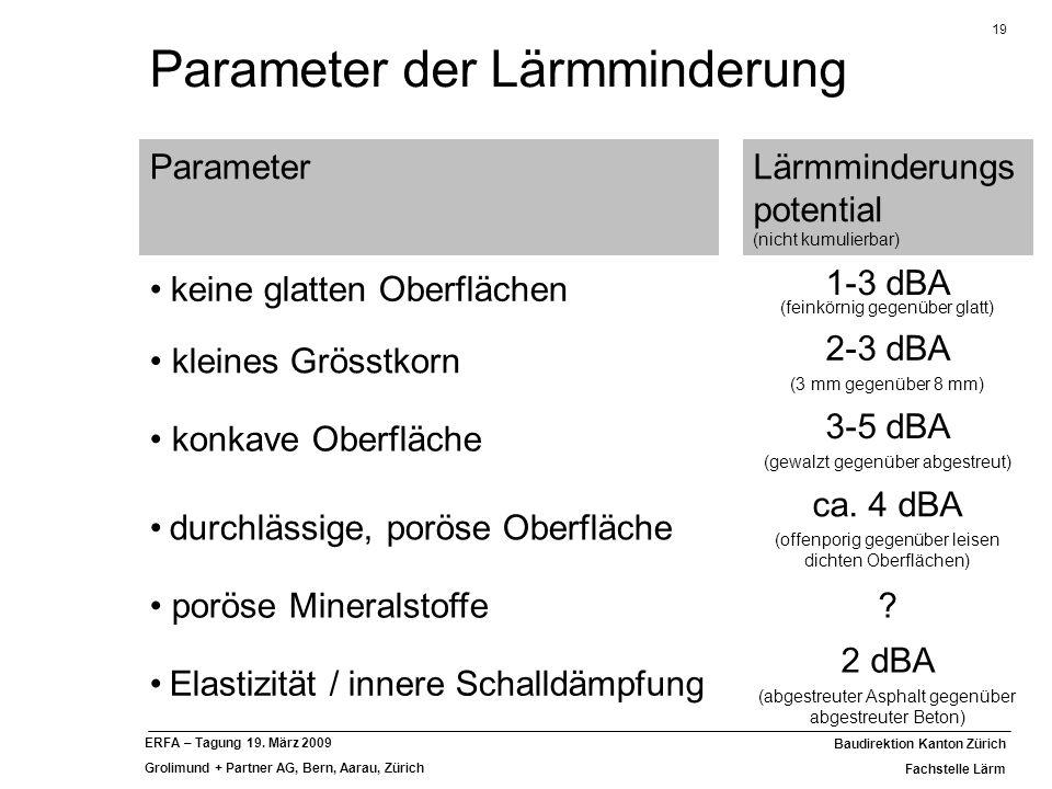 19 Baudirektion Kanton Zürich Fachstelle Lärm ERFA – Tagung 19. März 2009 Grolimund + Partner AG, Bern, Aarau, Zürich ParameterLärmminderungs potentia