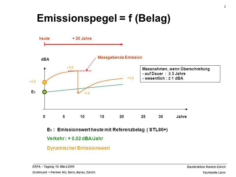 2 Baudirektion Kanton Zürich Fachstelle Lärm ERFA – Tagung 19. März 2009 Grolimund + Partner AG, Bern, Aarau, Zürich Emissionspegel = f (Belag) Jahre5
