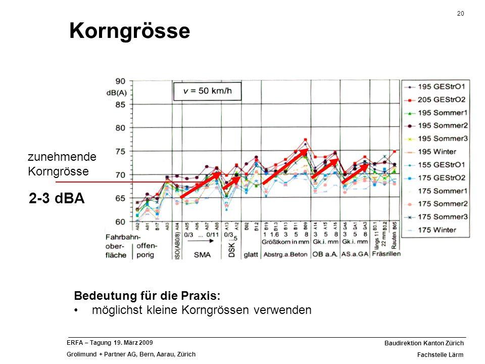 20 Baudirektion Kanton Zürich Fachstelle Lärm ERFA – Tagung 19. März 2009 Grolimund + Partner AG, Bern, Aarau, Zürich Bedeutung für die Praxis: möglic