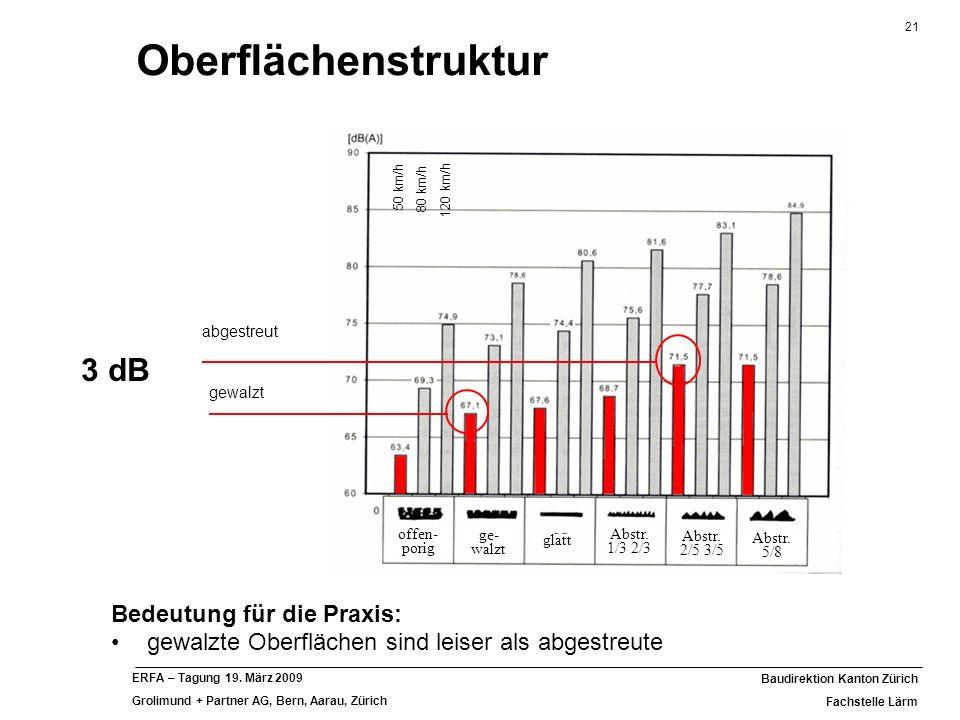 21 Baudirektion Kanton Zürich Fachstelle Lärm ERFA – Tagung 19. März 2009 Grolimund + Partner AG, Bern, Aarau, Zürich Bedeutung für die Praxis: gewalz