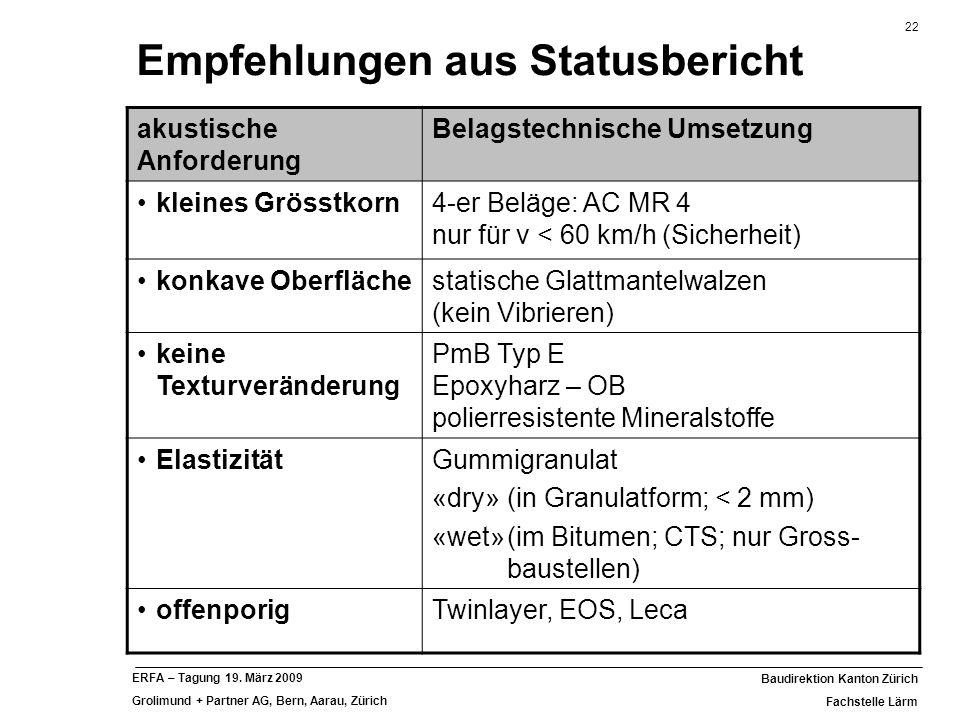 22 Baudirektion Kanton Zürich Fachstelle Lärm ERFA – Tagung 19. März 2009 Grolimund + Partner AG, Bern, Aarau, Zürich Empfehlungen aus Statusbericht a