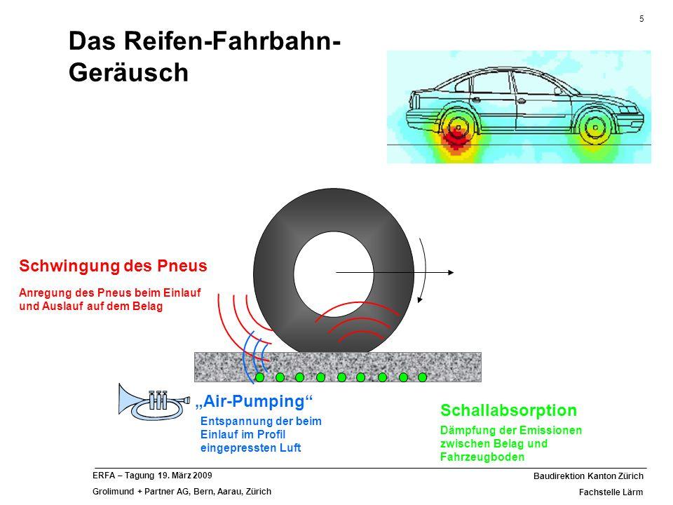 5 Baudirektion Kanton Zürich Fachstelle Lärm ERFA – Tagung 19. März 2009 Grolimund + Partner AG, Bern, Aarau, Zürich Schwingung des Pneus Anregung des
