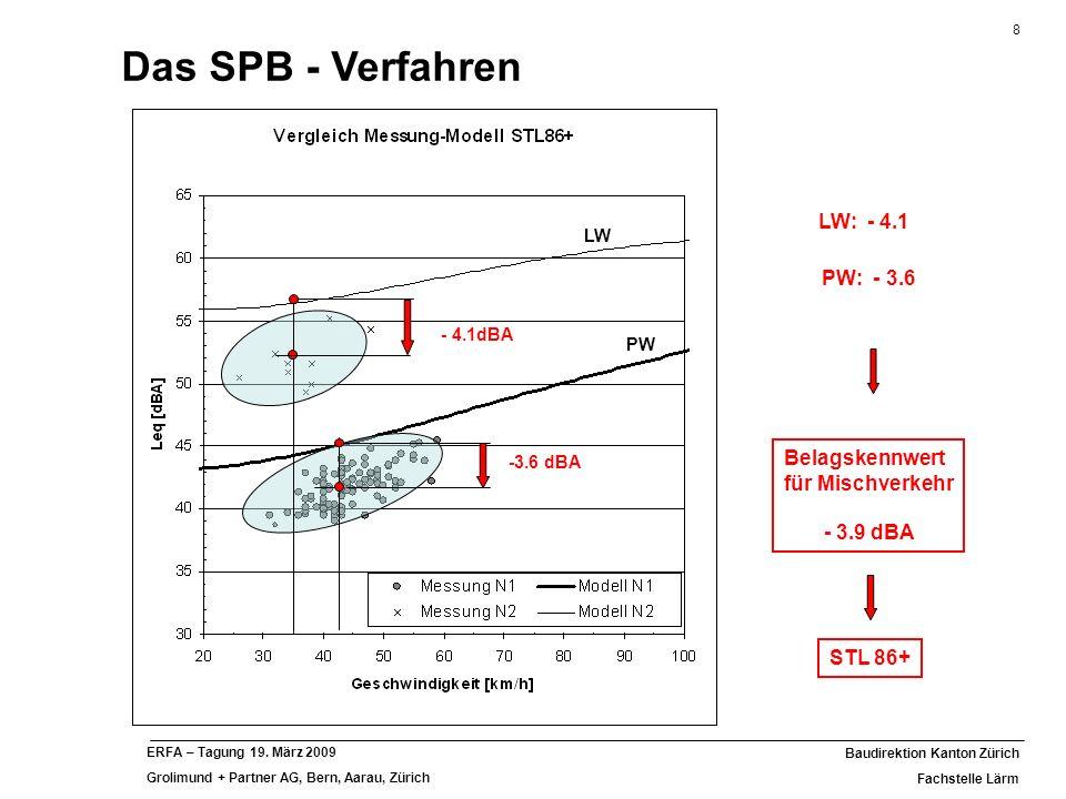 8 Baudirektion Kanton Zürich Fachstelle Lärm ERFA – Tagung 19. März 2009 Grolimund + Partner AG, Bern, Aarau, Zürich PW LW -3.6 dBA - 4.1dBA PW: - 3.6