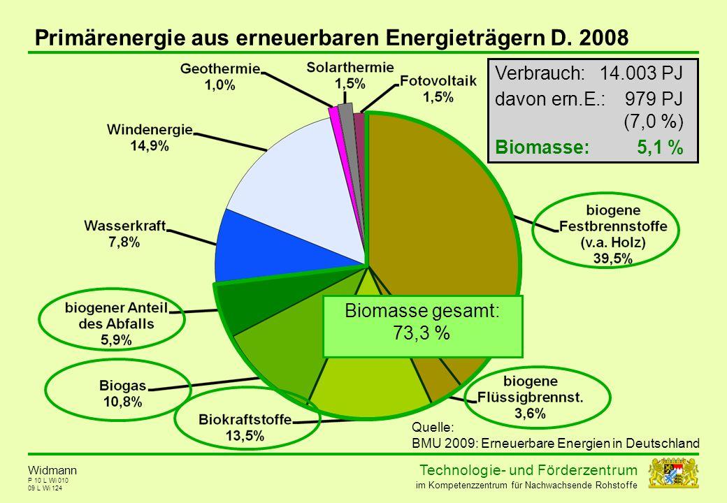 Technolog ie - und För der zent r um im Kompetenzzentrum für Nachwachsende Rohstoffe P 10 L Wi 010 Primärenergie aus erneuerbaren Energieträgern D. 20