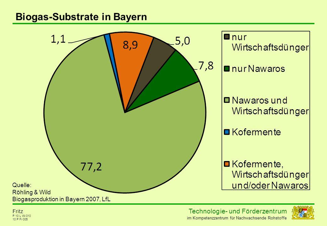 Technolog ie - und För der zent r um im Kompetenzzentrum für Nachwachsende Rohstoffe P 10 L Wi 010 10 P Fr 005 Fritz Biogas-Substrate in Bayern Quelle