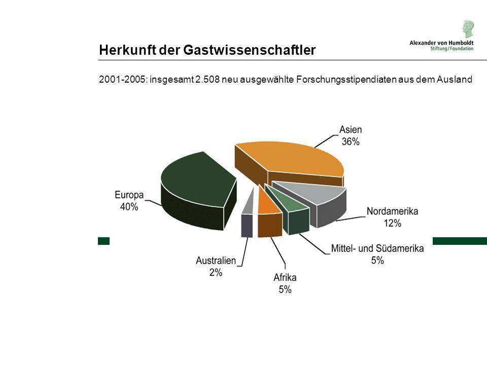 Herkunft der Gastwissenschaftler 2001-2005: insgesamt 2.508 neu ausgewählte Forschungsstipendiaten aus dem Ausland
