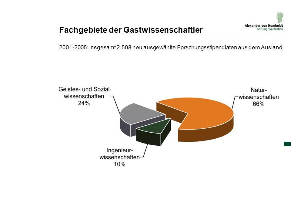 Fachgebiete der Gastwissenschaftler 2001-2005: insgesamt 2.508 neu ausgewählte Forschungsstipendiaten aus dem Ausland