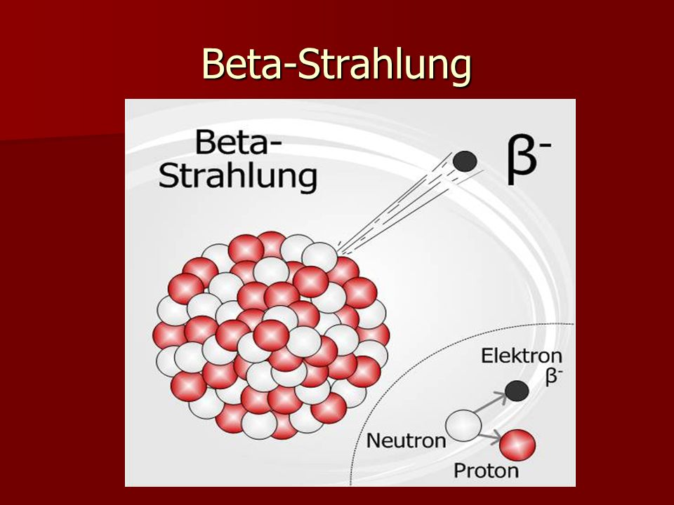 Gamma-Strahlung Ist ein abgestrahltes Photon .D.h.