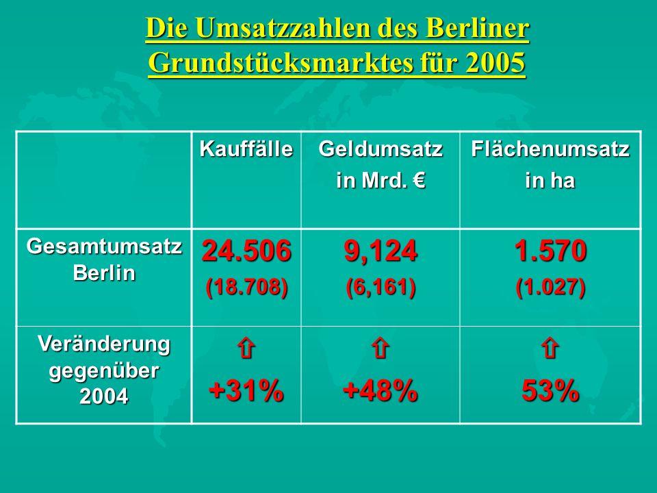 KauffälleGeldumsatz in Mrd. in Mrd. Flächenumsatz in ha Gesamtumsatz Berlin 24.506(18.708)9,124(6,161)1.570(1.027) Veränderung gegenüber 2004 +31%+48%