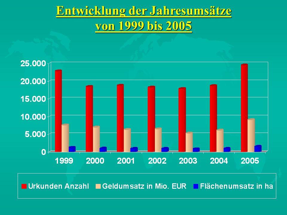 Entwicklung der Jahresumsätze von 1999 bis 2005