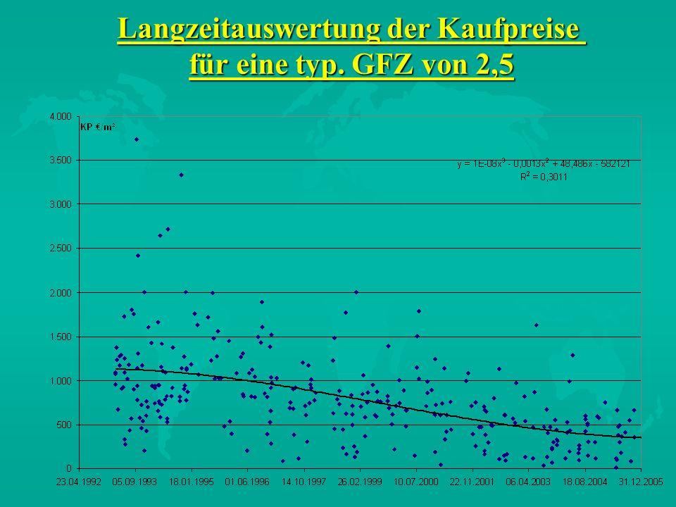 Langzeitauswertung der Kaufpreise für eine typ. GFZ von 2,5