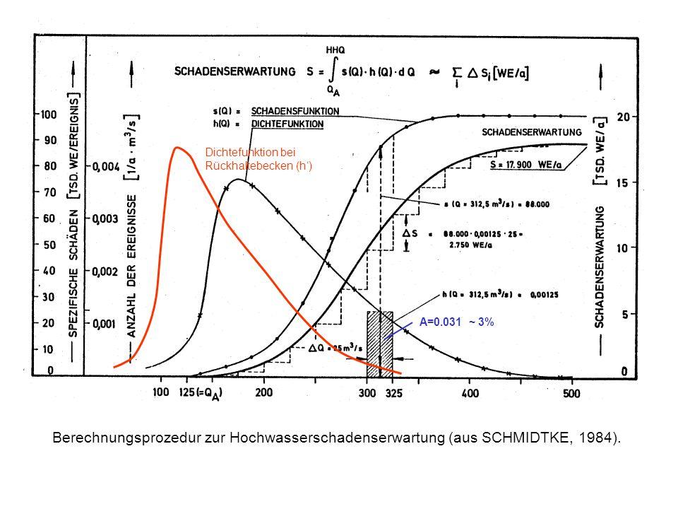Berechnungsprozedur zur Hochwasserschadenserwartung (aus SCHMIDTKE, 1984). Dichtefunktion bei Rückhaltebecken (h) A=0.031 ~ 3%