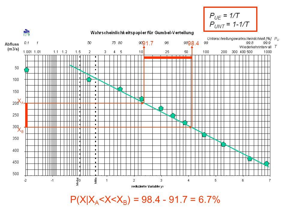 Abfluss (m3/s) 50 100 150 200 250 300 350 400 450 500 XAXA 91.7 XBXB 98.4 P(X|X A <X<X B ) = 98.4 - 91.7 = 6.7% PUTPUT P UE = 1/T P UNT = 1-1/T