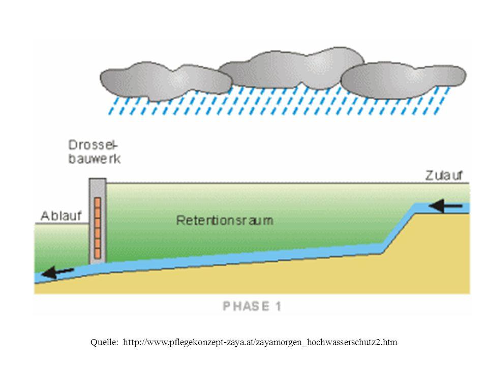 Phase 1: Bei Nieder- und Mittelwasserabflüssen fließt das Wasser ungehindert durch den Retentionsraum und wird nicht gestaut: Ablauf = Zulauf Phase 2: Steigt der Zufluss über den festgelegten Drosselabfluss, füllt sich das Rückhaltebecken kontinuierlich.