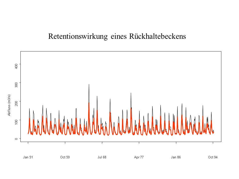 Jan 51Oct 59Jul 68Apr 77Jan 86Oct 94 0 100 200 300 400 Enns 1951 - 1994 Monatswerte Abfluss (m3/s) Retentionswirkung eines Rückhaltebeckens