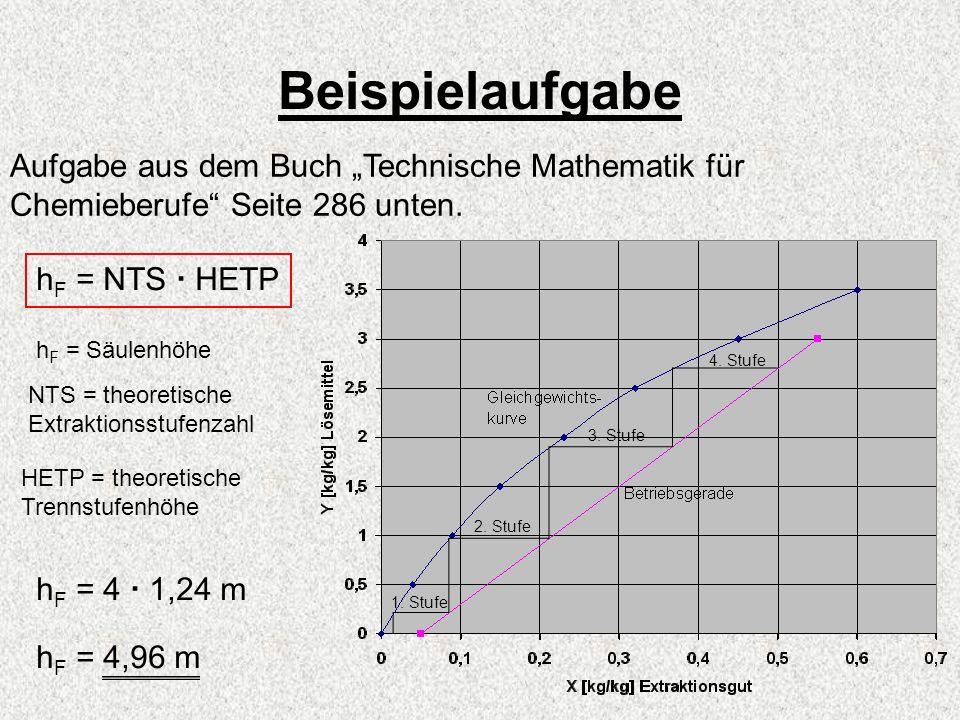 Beispielaufgabe Aufgabe aus dem Buch Technische Mathematik für Chemieberufe Seite 286 unten. h F = NTS HETP h F = Säulenhöhe NTS = theoretische Extrak