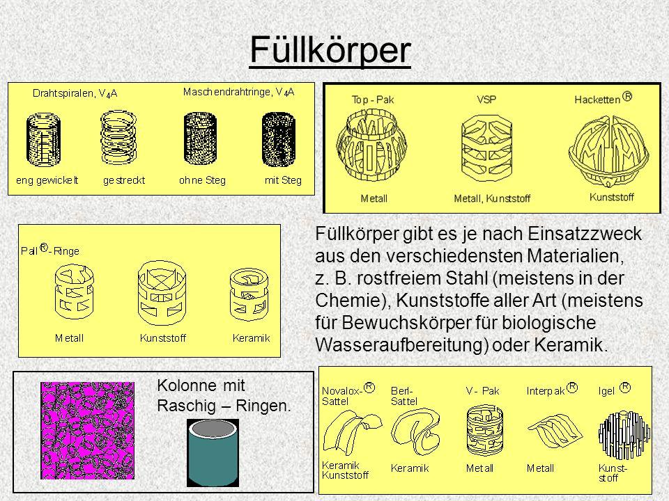 Füllkörper Füllkörper gibt es je nach Einsatzzweck aus den verschiedensten Materialien, z. B. rostfreiem Stahl (meistens in der Chemie), Kunststoffe a