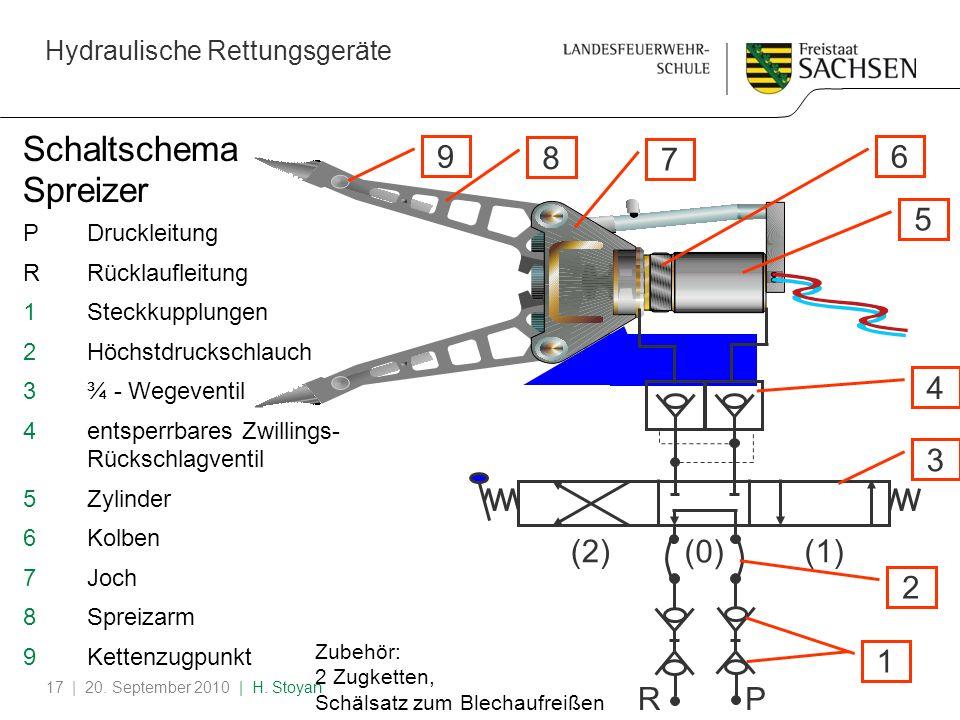 Hydraulische Rettungsgeräte | 20. September 2010 | H. Stoyan17 Schaltschema Spreizer PDruckleitung RRücklaufleitung 1Steckkupplungen 2Höchstdruckschla
