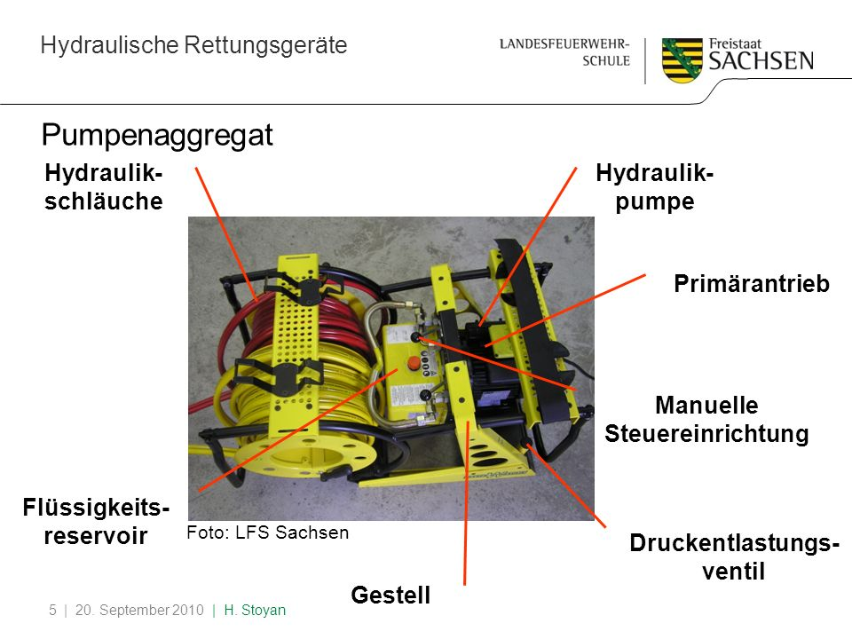 Hydraulische Rettungsgeräte | 20. September 2010 | H. Stoyan5 Pumpenaggregat Primärantrieb Gestell Hydraulik- schläuche Flüssigkeits- reservoir Hydrau