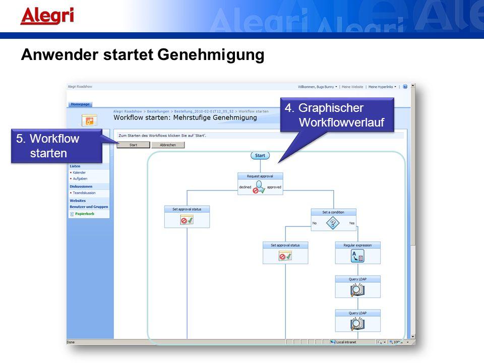 Anwender startet Genehmigung 5. Workflow starten 4. Graphischer Workflowverlauf
