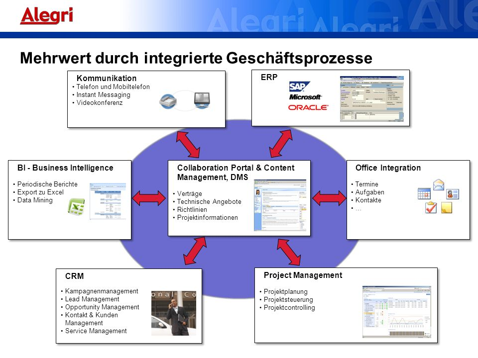 Collaboration Portal & Content Management, DMS Verträge Technische Angebote Richtlinien Projektinformationen Collaboration Portal & Content Management