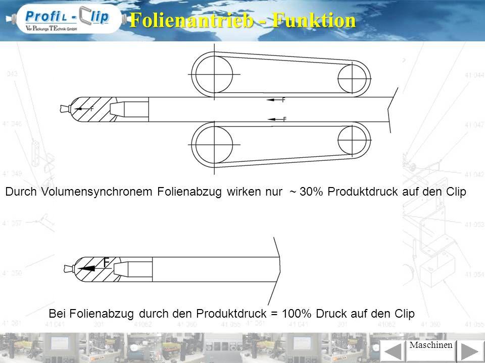 Durch Volumensynchronem Folienabzug wirken nur ~ 30% Produktdruck auf den Clip Bei Folienabzug durch den Produktdruck = 100% Druck auf den Clip Folien