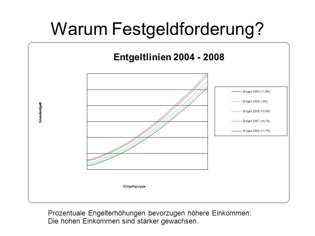 Warum Festgeldforderung Prozentuale Entgelterhöhungen wachsen exponentiell zum Entgelt und vergrößern den Abstand der niedrigen zu den hohen Einkommen
