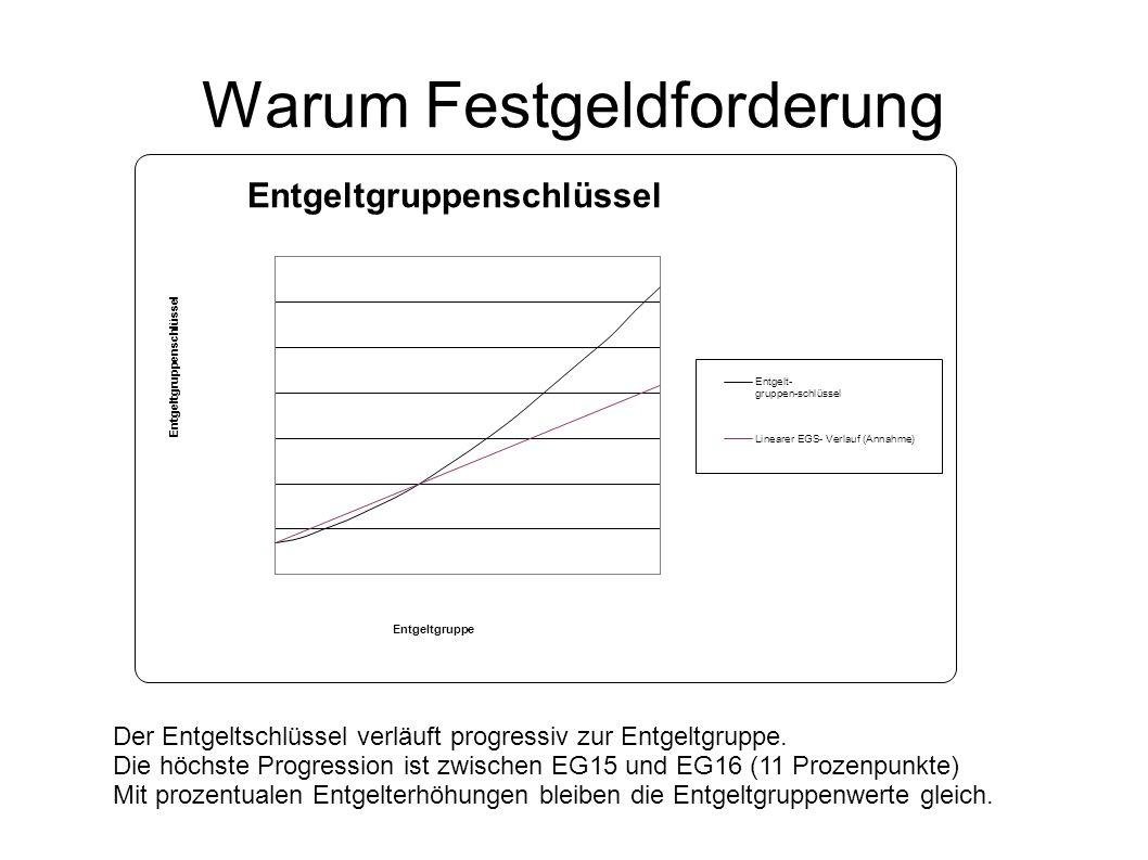 Warum Festgeldforderung Der Entgeltschlüssel verläuft progressiv zur Entgeltgruppe. Die höchste Progression ist zwischen EG15 und EG16 (11 Prozenpunkt