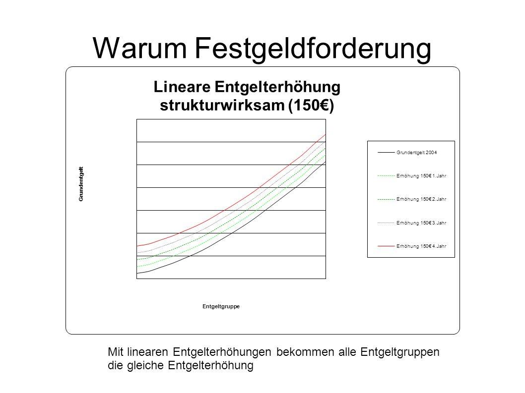 Warum Festgeldforderung Mit linearen Entgelterhöhungen bekommen alle Entgeltgruppen die gleiche Entgelterhöhung