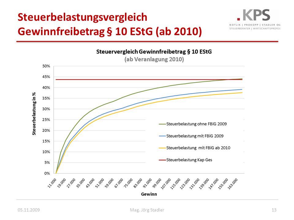 Steuerbelastungsvergleich Gewinnfreibetrag § 10 EStG (ab 2010) 05.11.200913Mag. Jörg Stadler