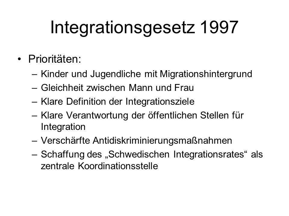Integrationsgesetz 1997 Prioritäten: –Kinder und Jugendliche mit Migrationshintergrund –Gleichheit zwischen Mann und Frau –Klare Definition der Integr