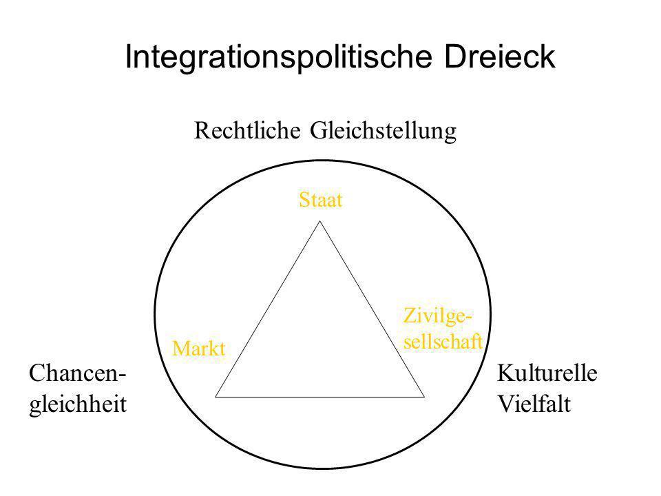 Integrationspolitische Dreieck Rechtliche Gleichstellung Chancen- gleichheit Kulturelle Vielfalt Staat Markt Zivilge- sellschaft