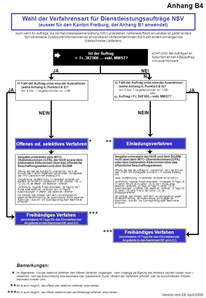 Wahl der Verfahrensart für Dienstleistungsaufträge NSV (ausser für den Kanton Freiburg, der Anhang B1 anwendet) Auch wenn für Aufträge, die der Nationalstrassenverordnung (NSV) unterstehen, kantonales Recht anwendbar ist, gelten andere Schwellenwerte.