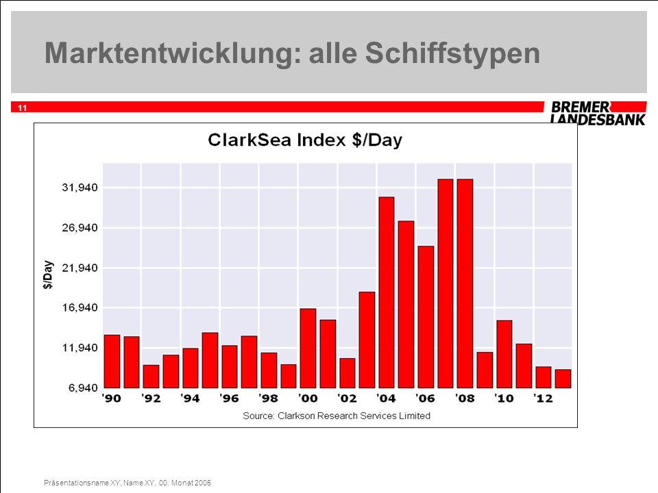 11 Präsentationsname XY, Name XY, 00. Monat 2005 Marktentwicklung: alle Schiffstypen
