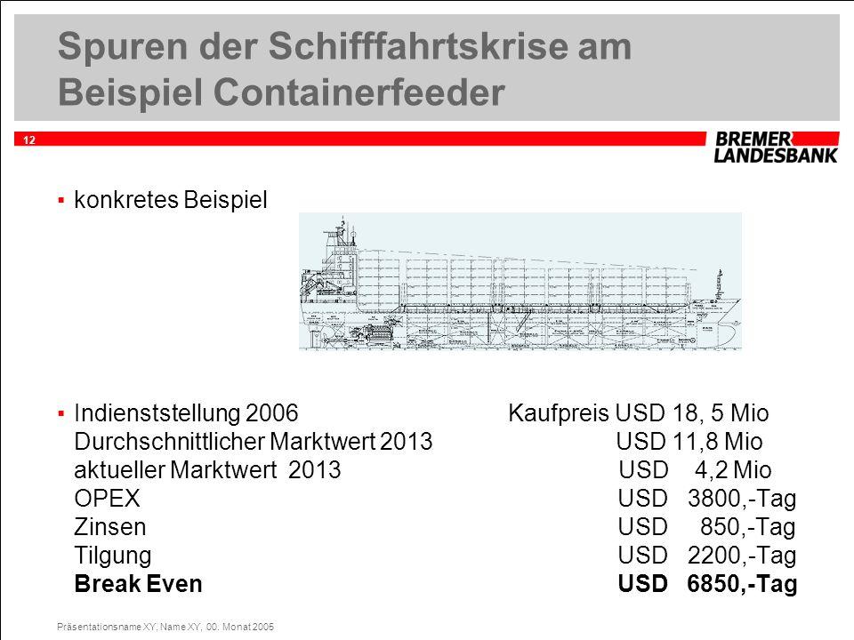12 Präsentationsname XY, Name XY, 00. Monat 2005 Spuren der Schifffahrtskrise am Beispiel Containerfeeder konkretes Beispiel Indienststellung 2006 Kau
